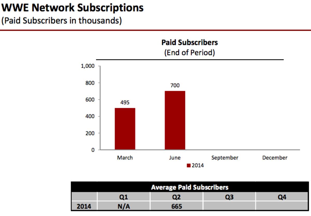 WWE Network Data