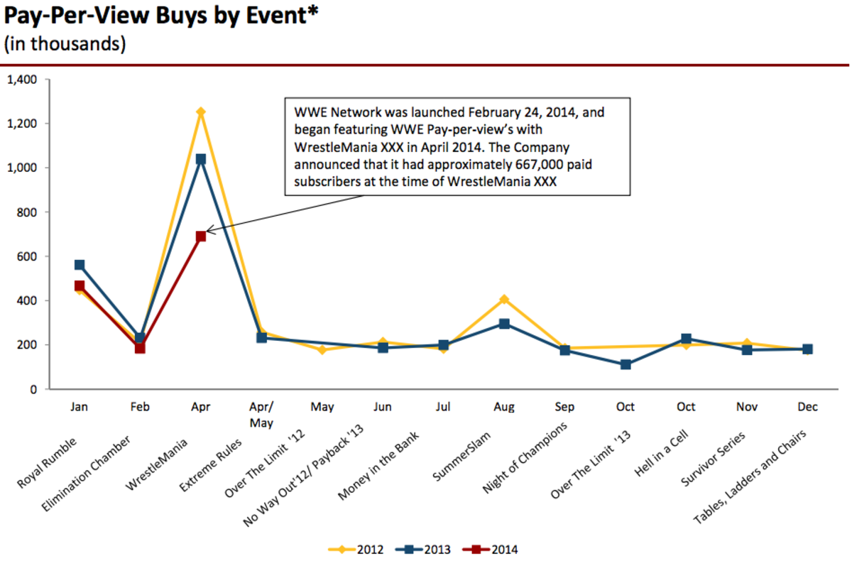 WWE Key Performance Indicators