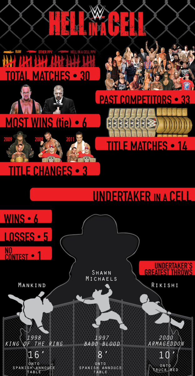 HIAC Infographic