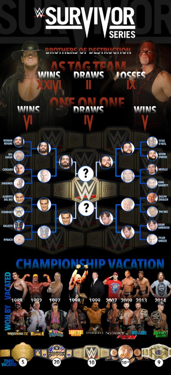 Survivor Series Infographic