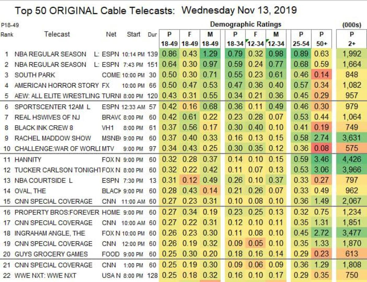 Wednesday Ratings 11:13