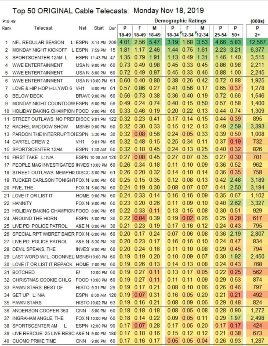 RAW Ratings 11-18