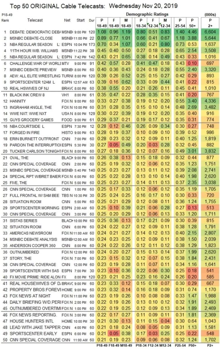11-20-19 Ratings