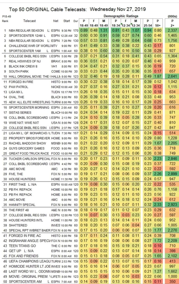 Ratings for 11-27