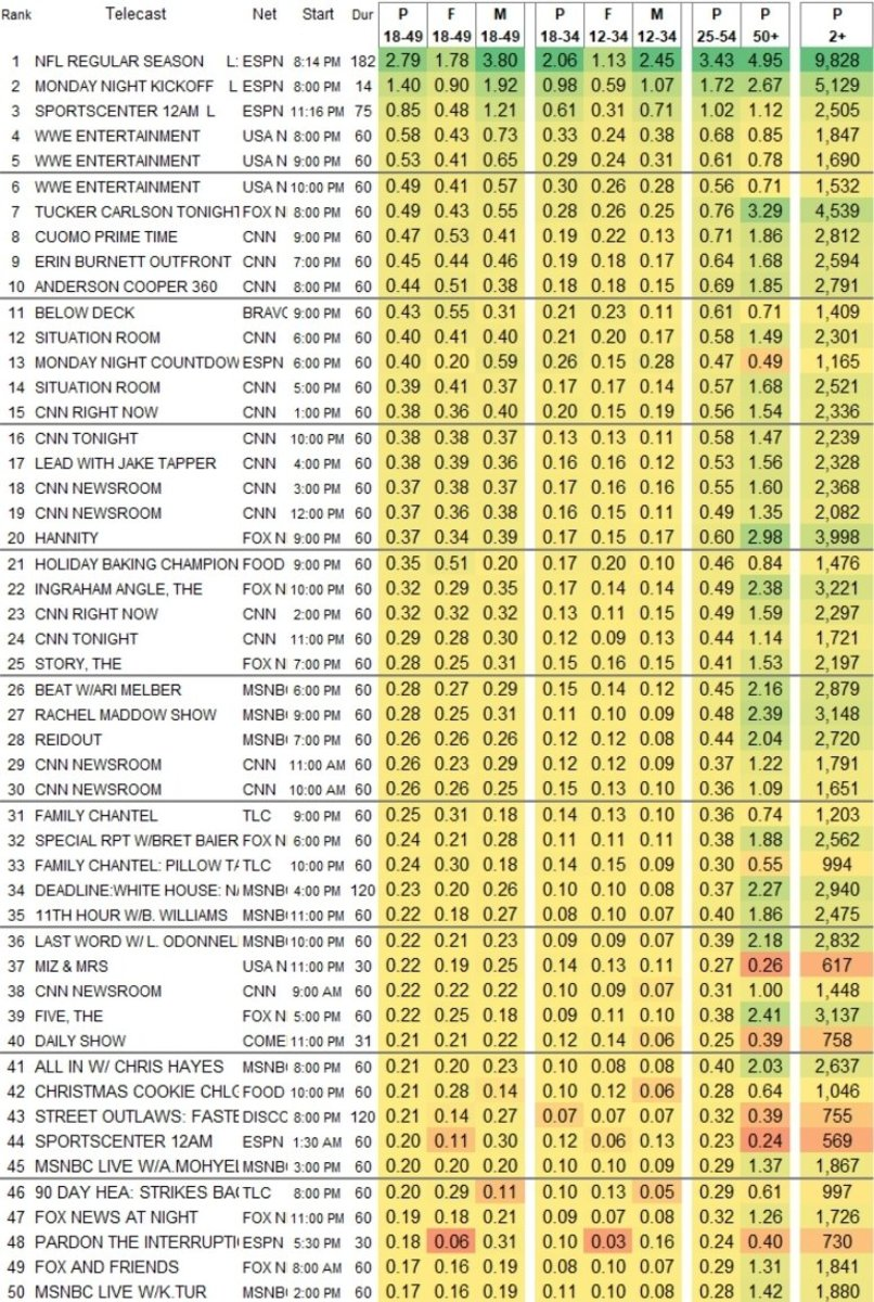 RAW Ratings 11.9