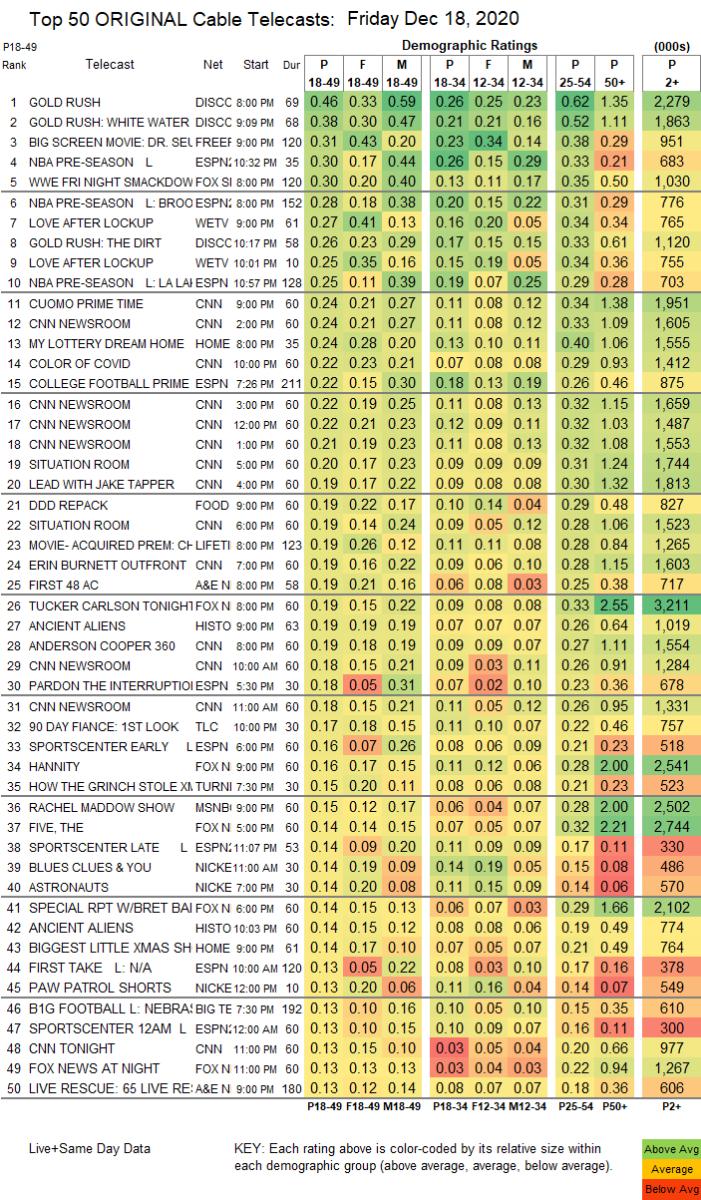 12.18 fs1 ratings